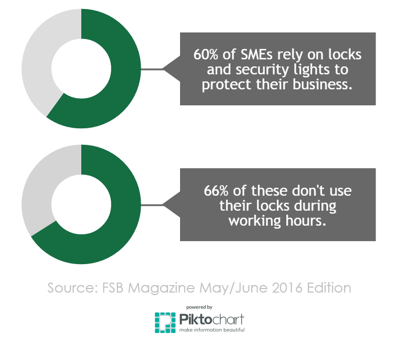locks-and-security-lights-infographic
