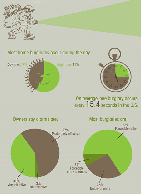 Home security burglary statistics in the USA